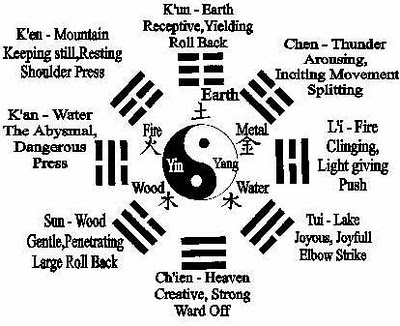 Eight Trigrams of the I-Ching